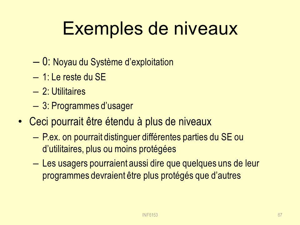 Exemples de niveaux 0: Noyau du Système d'exploitation