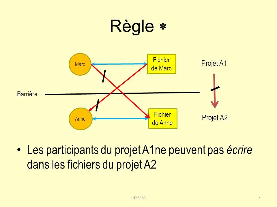 Règle * Marc. Fichier de Marc. Projet A1. / Barrière. / Anne. Fichier de Anne. Projet A2.