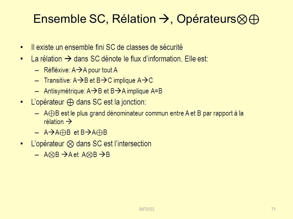Ensemble SC, Rélation , Opérateurs⊗⊕