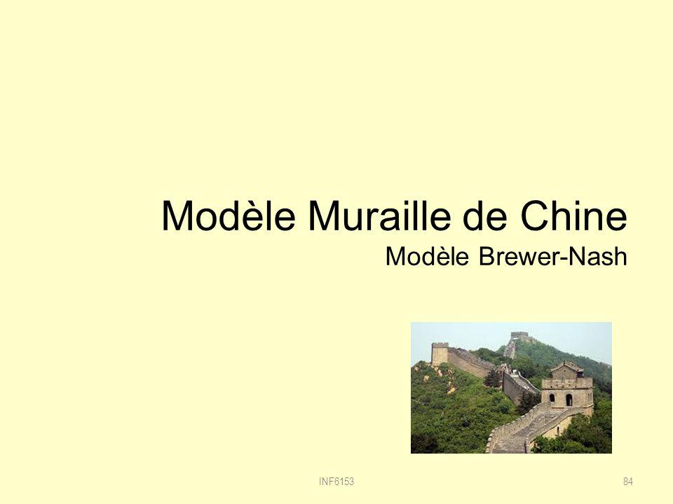 Modèle Muraille de Chine Modèle Brewer-Nash