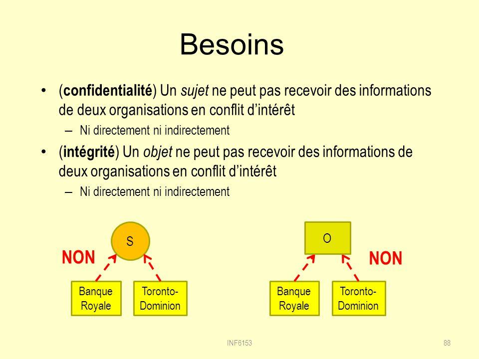 Besoins (confidentialité) Un sujet ne peut pas recevoir des informations de deux organisations en conflit d'intérêt.
