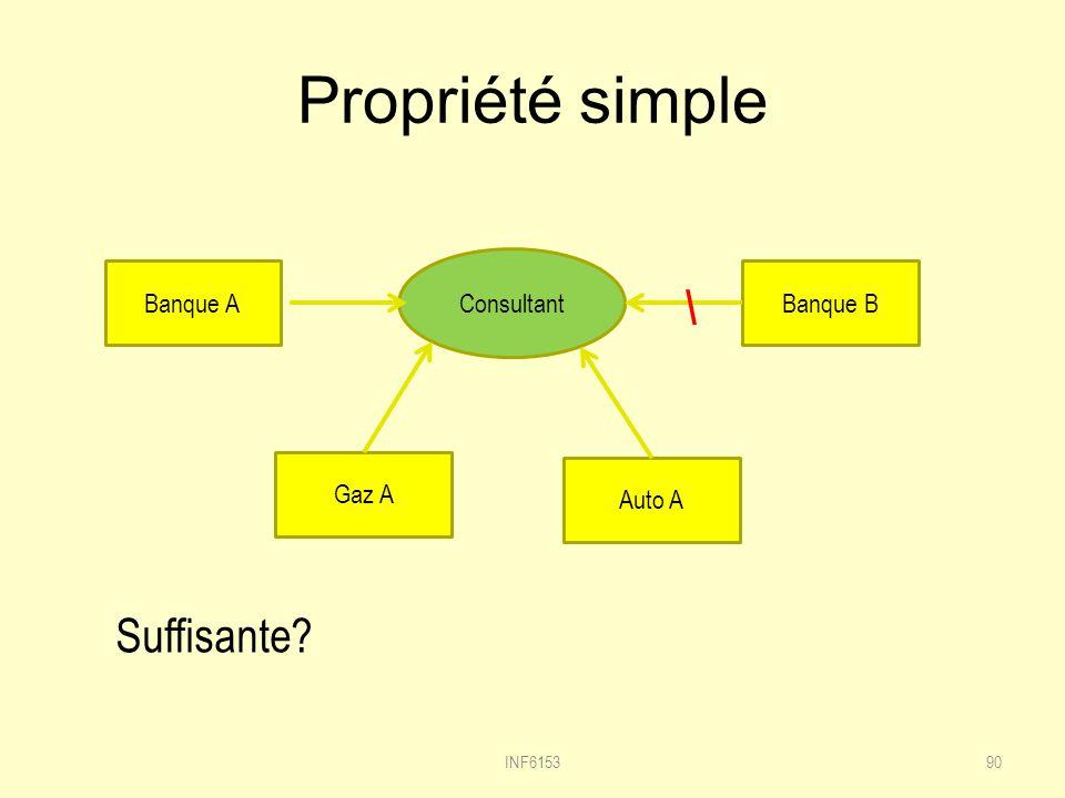 Propriété simple \ Suffisante Consultant Banque A Banque B Gaz A