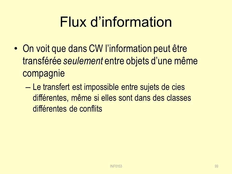 Flux d'information On voit que dans CW l'information peut être transférée seulement entre objets d'une même compagnie.