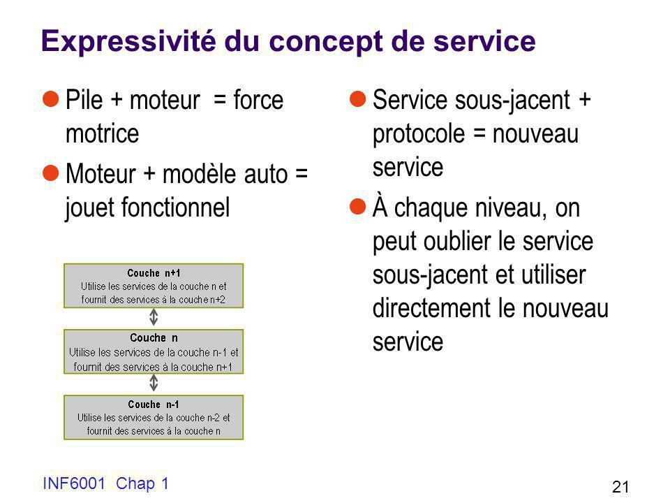 Expressivité du concept de service