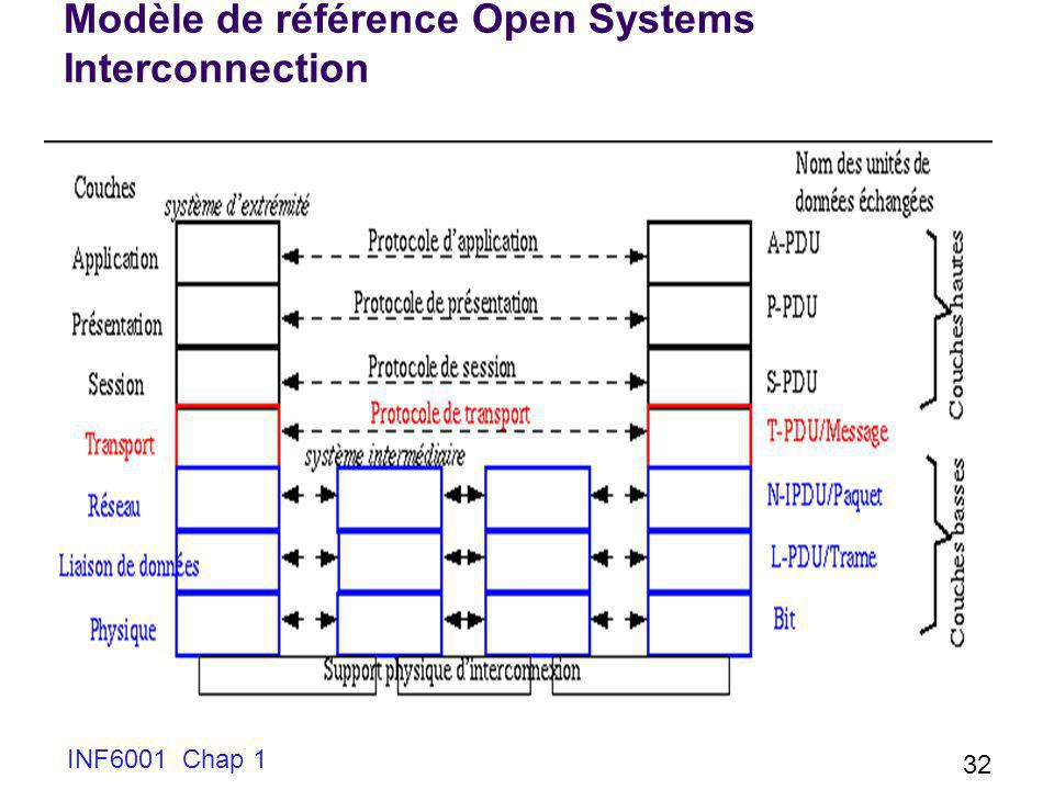 Modèle de référence Open Systems Interconnection