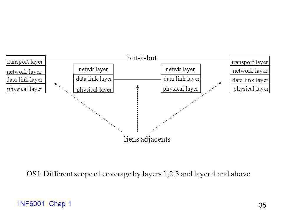 OSI: Different scope of coverage by layers 1,2,3 and layer 4 and above