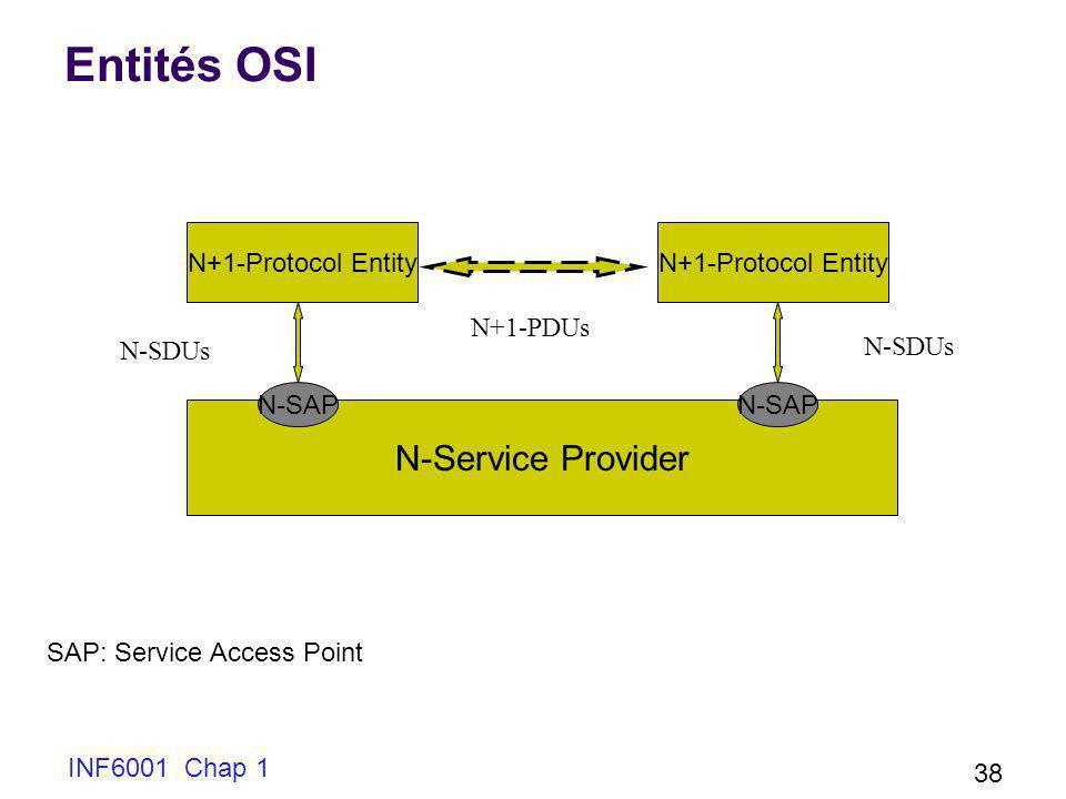 Entités OSI N-Service Provider N+1-Protocol Entity N+1-Protocol Entity