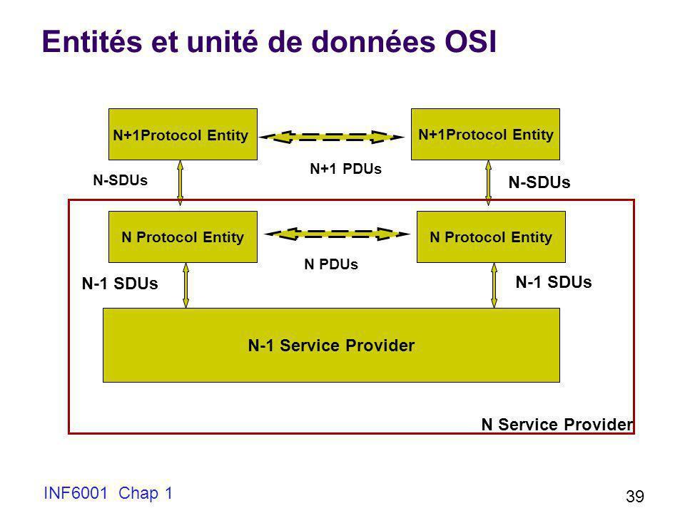 Entités et unité de données OSI