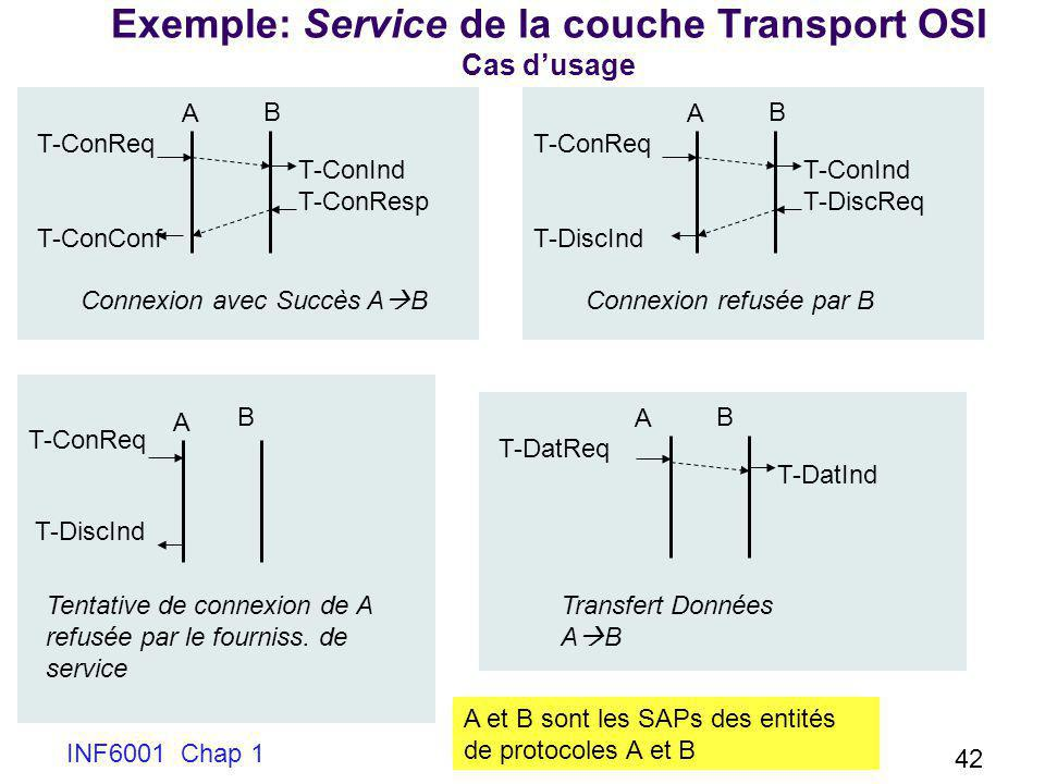 Exemple: Service de la couche Transport OSI Cas d'usage