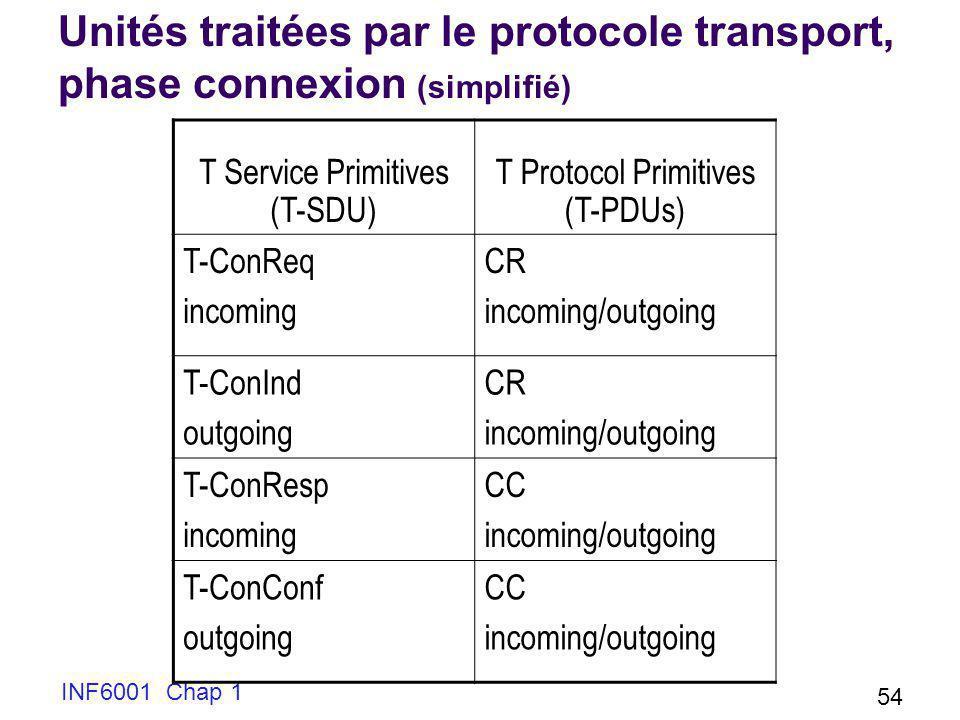 Unités traitées par le protocole transport, phase connexion (simplifié)