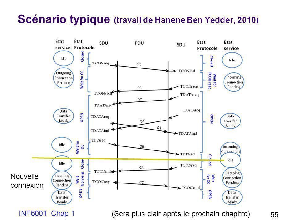 Scénario typique (travail de Hanene Ben Yedder, 2010)