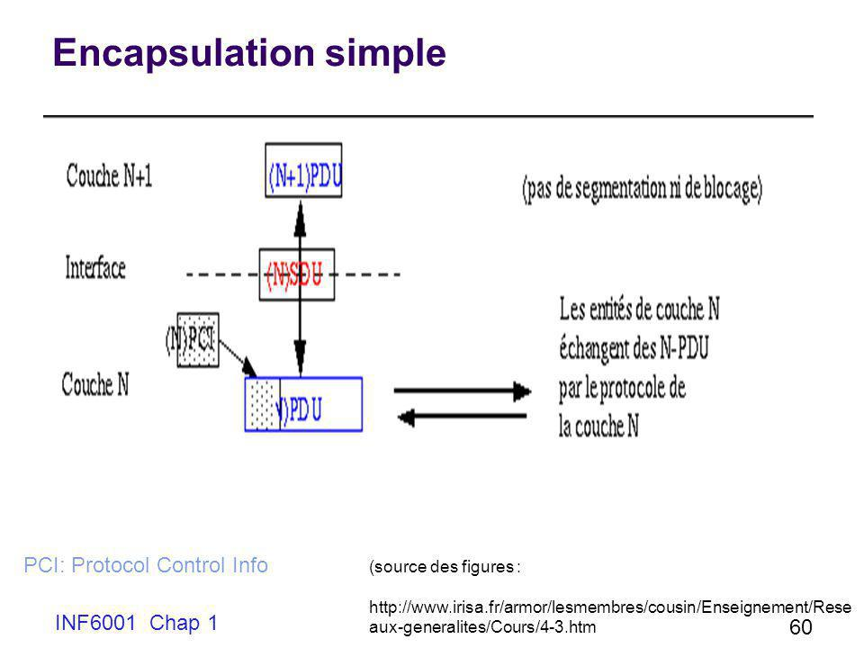 Encapsulation simple PCI: Protocol Control Info INF6001 Chap 1