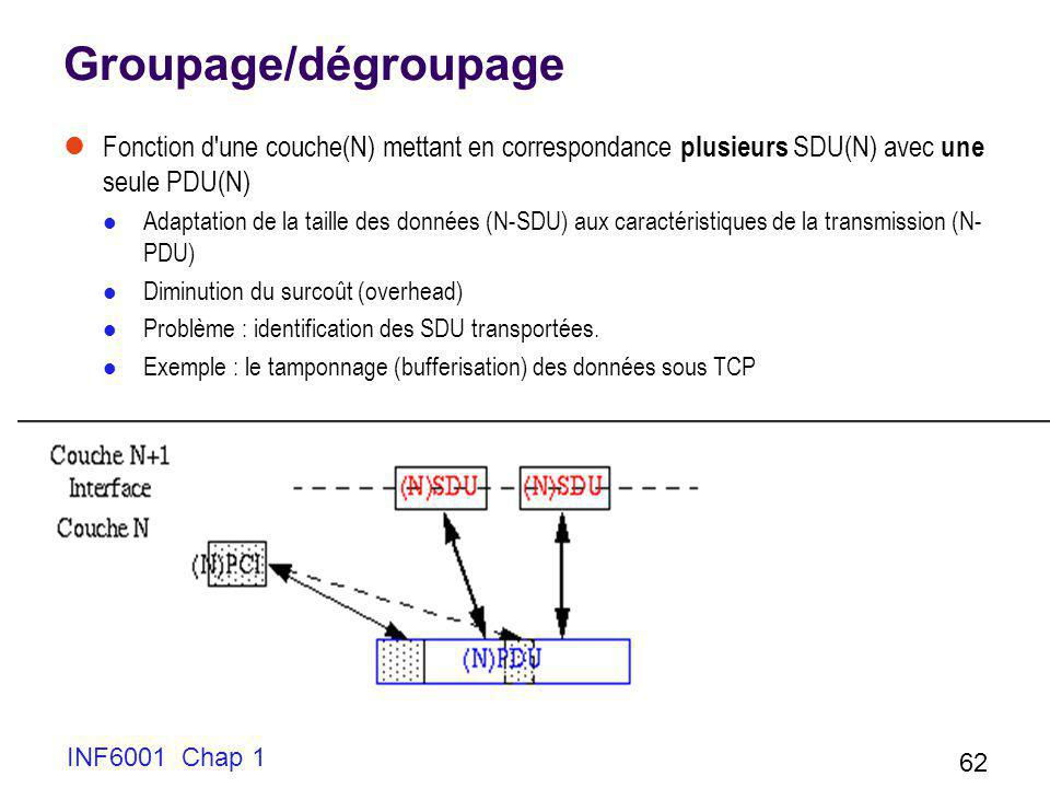 Groupage/dégroupage Fonction d une couche(N) mettant en correspondance plusieurs SDU(N) avec une seule PDU(N)