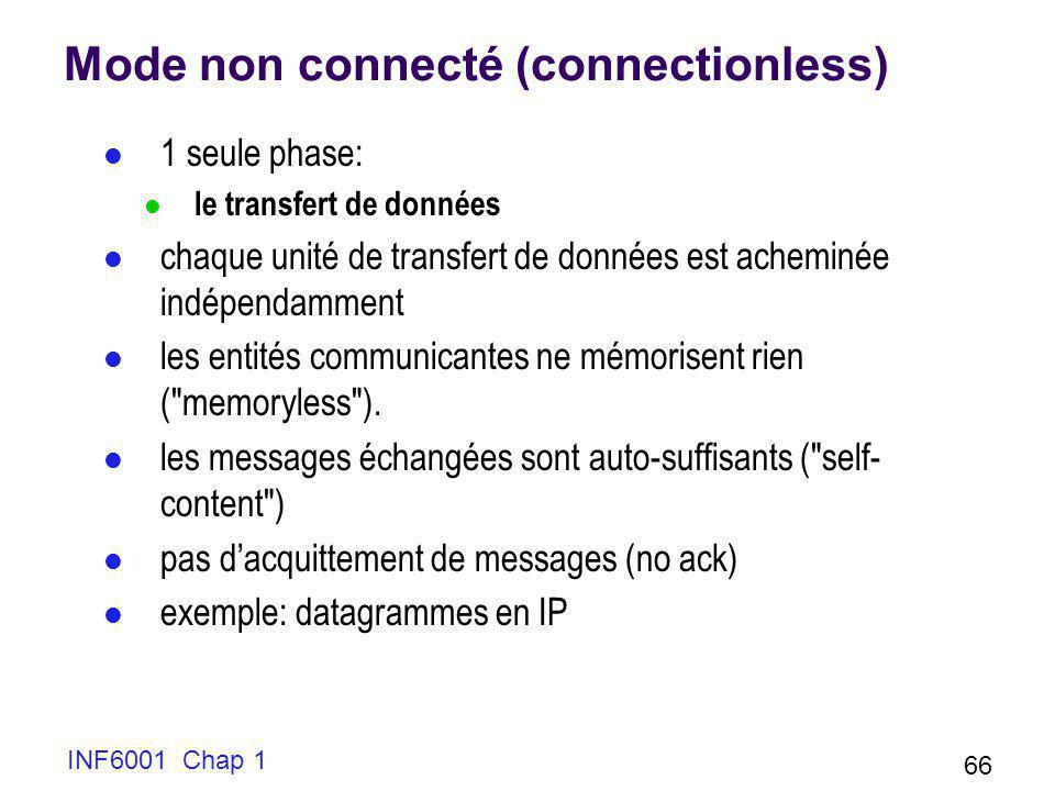 Mode non connecté (connectionless)