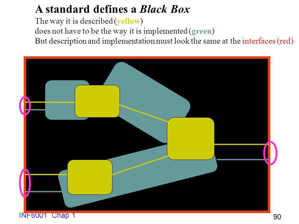 A standard defines a Black Box
