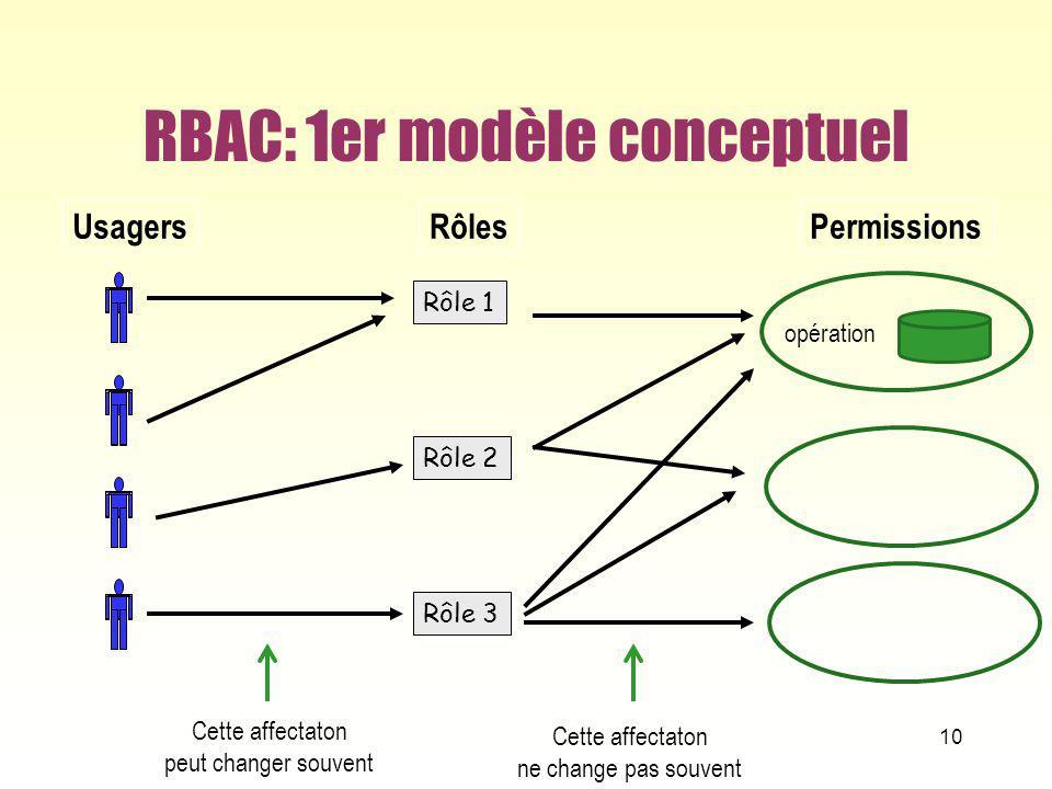 RBAC: 1er modèle conceptuel