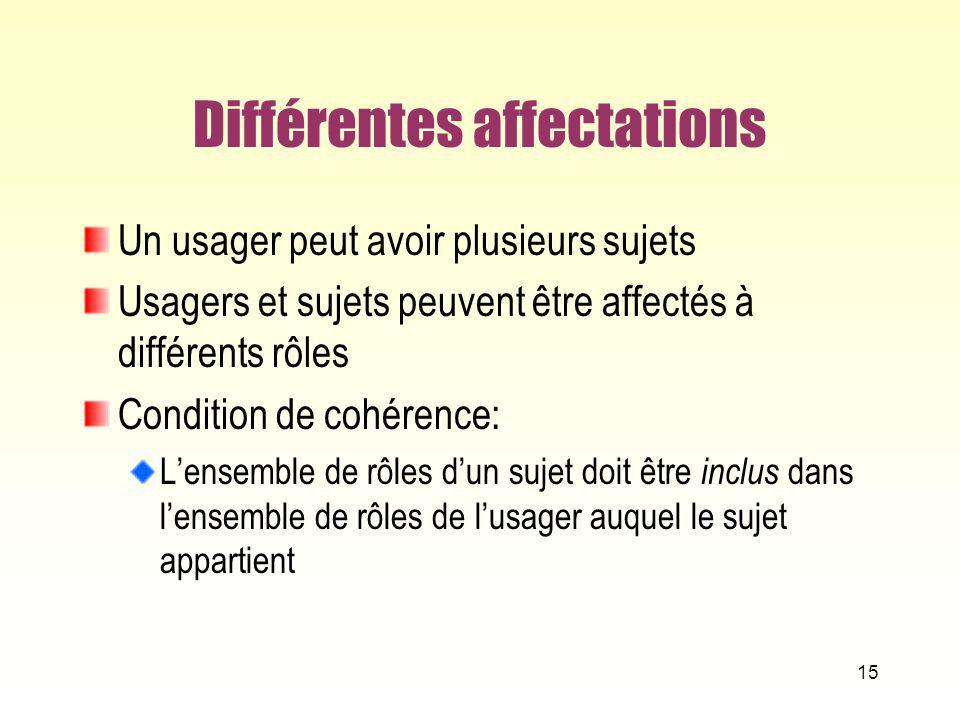 Différentes affectations