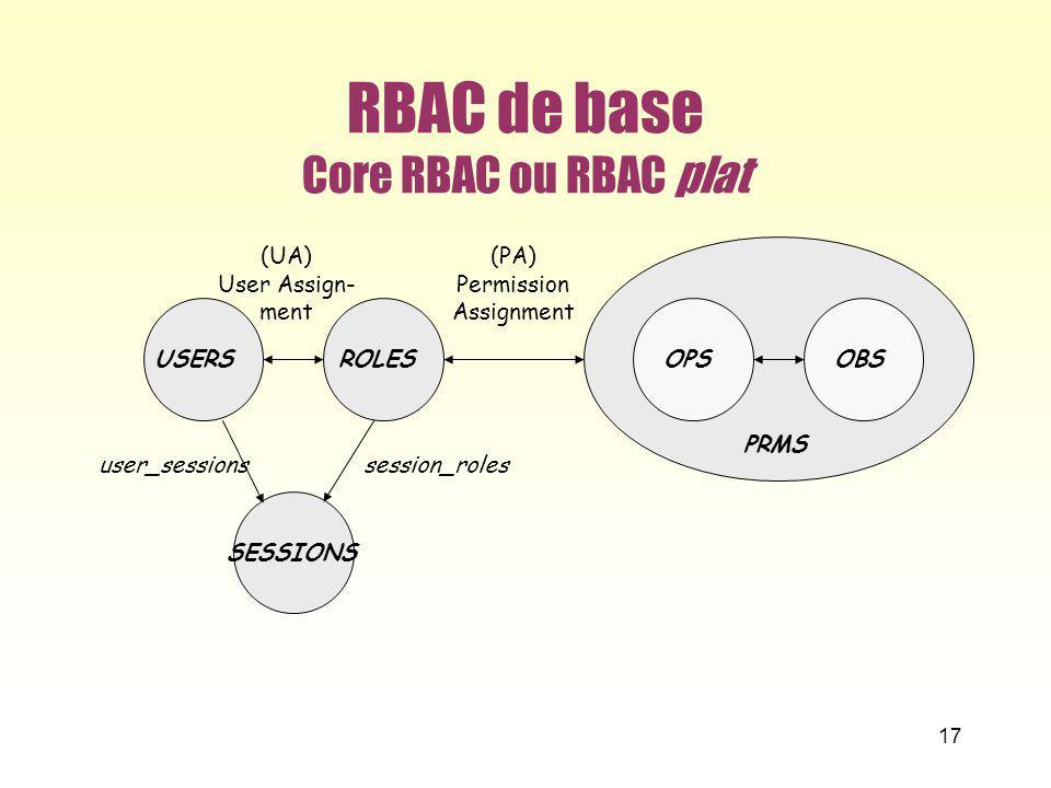 RBAC de base Core RBAC ou RBAC plat