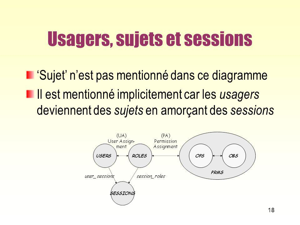 Usagers, sujets et sessions