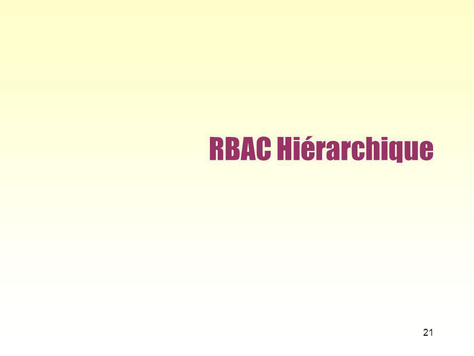 RBAC Hiérarchique