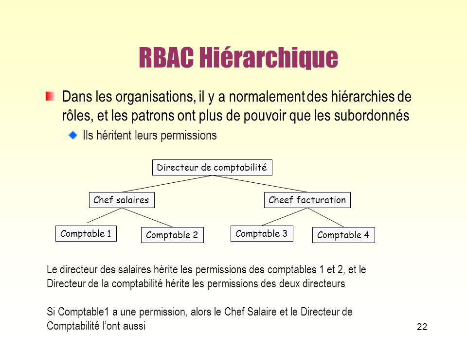 RBAC Hiérarchique Dans les organisations, il y a normalement des hiérarchies de rôles, et les patrons ont plus de pouvoir que les subordonnés.