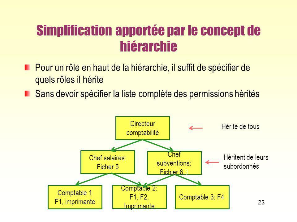 Simplification apportée par le concept de hiérarchie