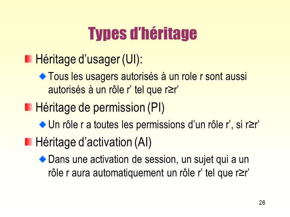 Types d'héritage Héritage d'usager (UI): Héritage de permission (PI)