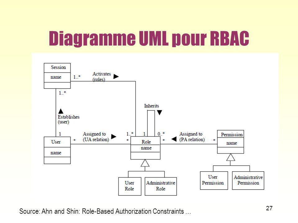 Diagramme UML pour RBAC