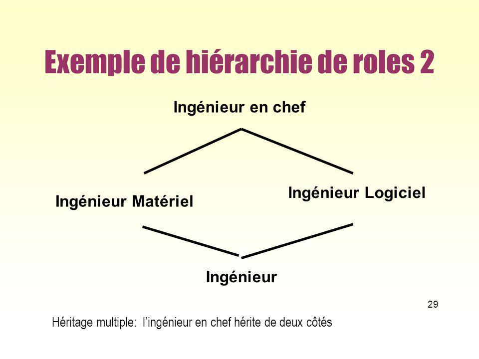 Exemple de hiérarchie de roles 2