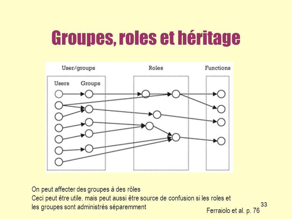 Groupes, roles et héritage