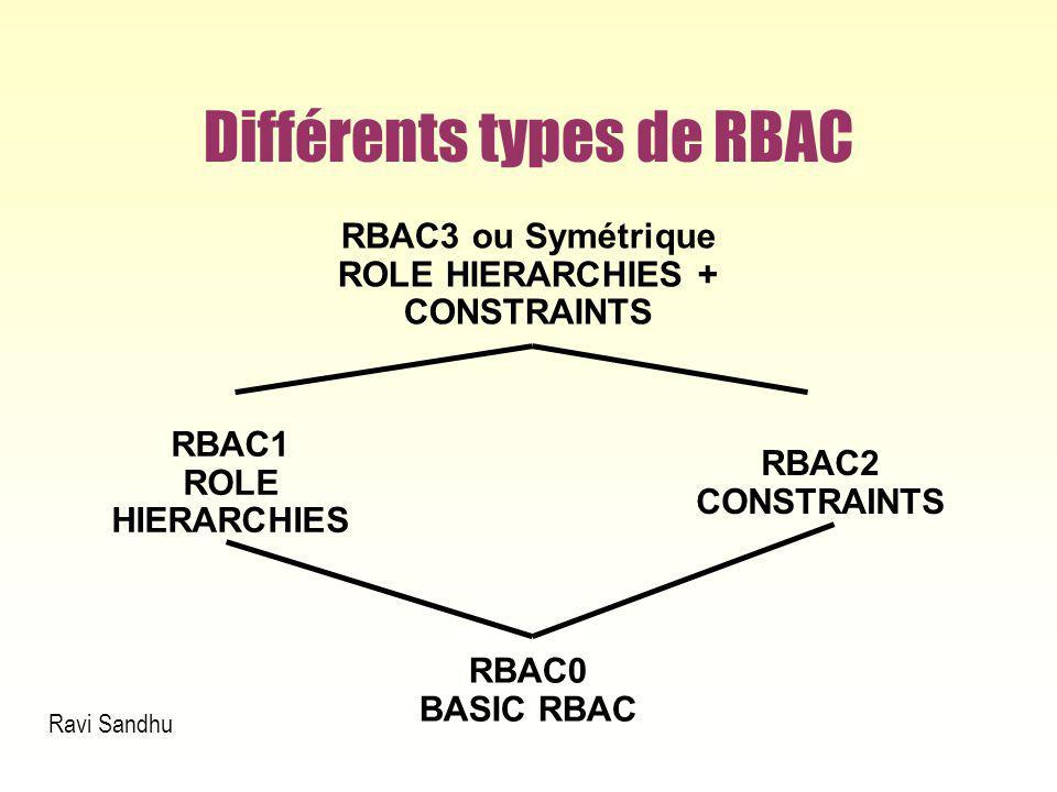 Différents types de RBAC