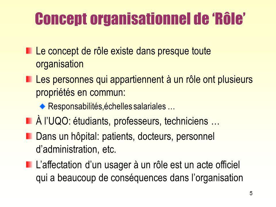 Concept organisationnel de 'Rôle'