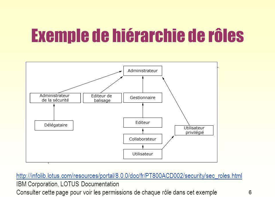 Exemple de hiérarchie de rôles