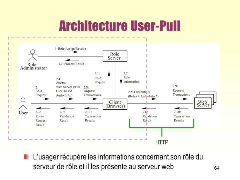 Architecture User-Pull