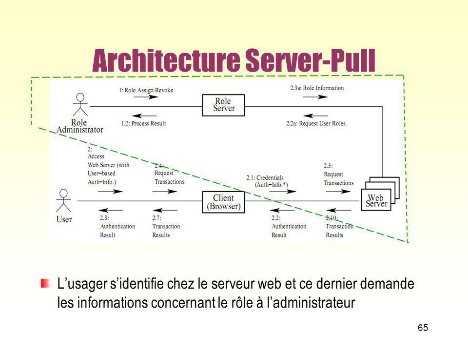Architecture Server-Pull