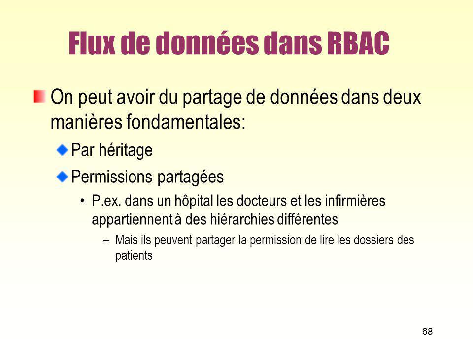 Flux de données dans RBAC