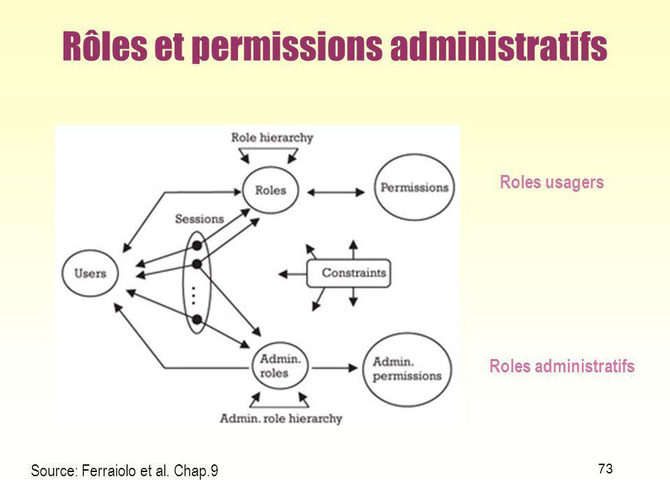 Rôles et permissions administratifs