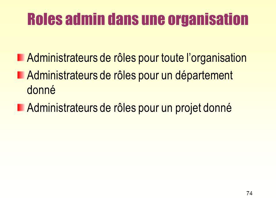 Roles admin dans une organisation