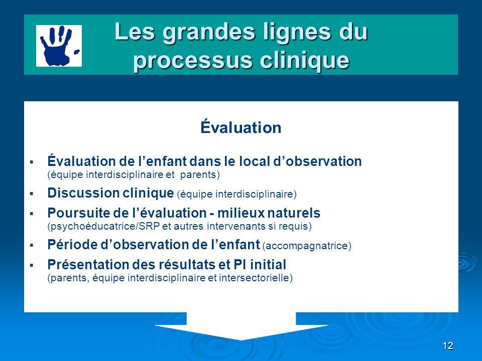 Les grandes lignes du processus clinique