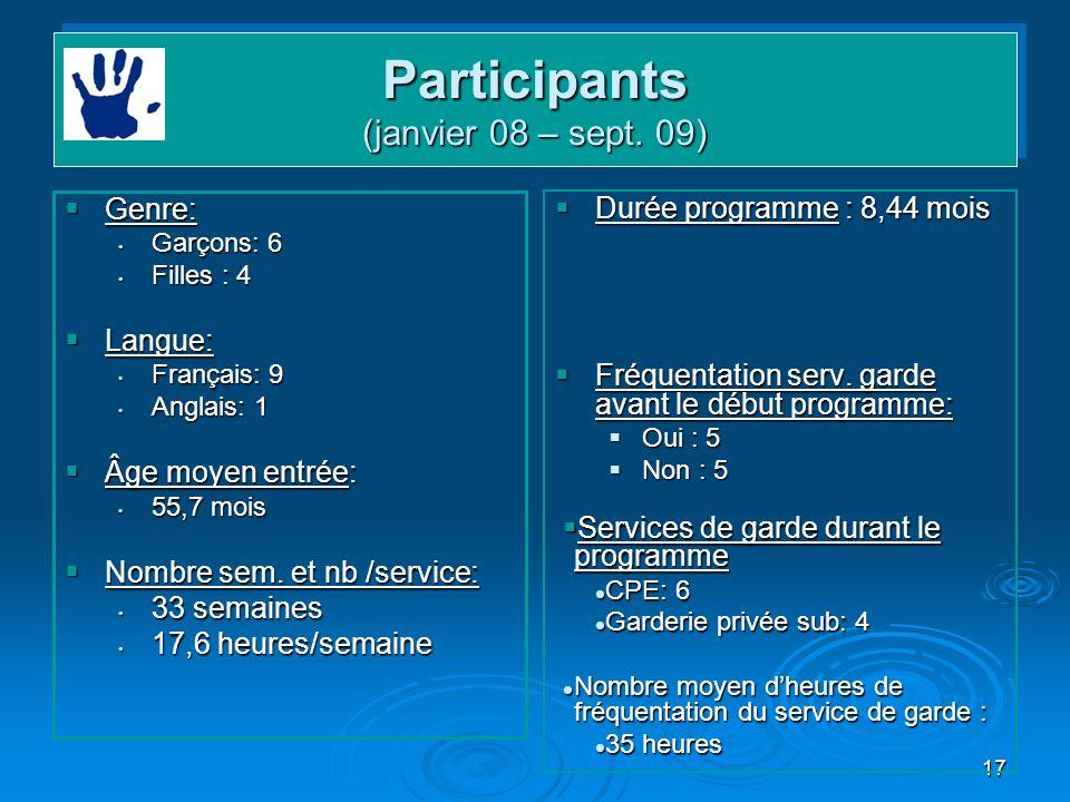 Participants (janvier 08 – sept. 09)