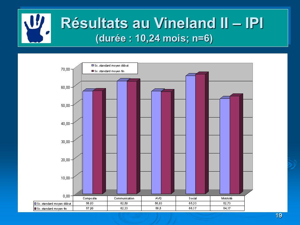 Résultats au Vineland II – IPI (durée : 10,24 mois; n=6)