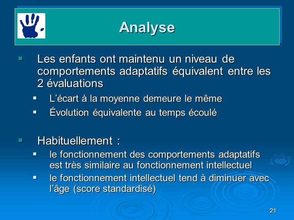 Analyse Les enfants ont maintenu un niveau de comportements adaptatifs équivalent entre les 2 évaluations.