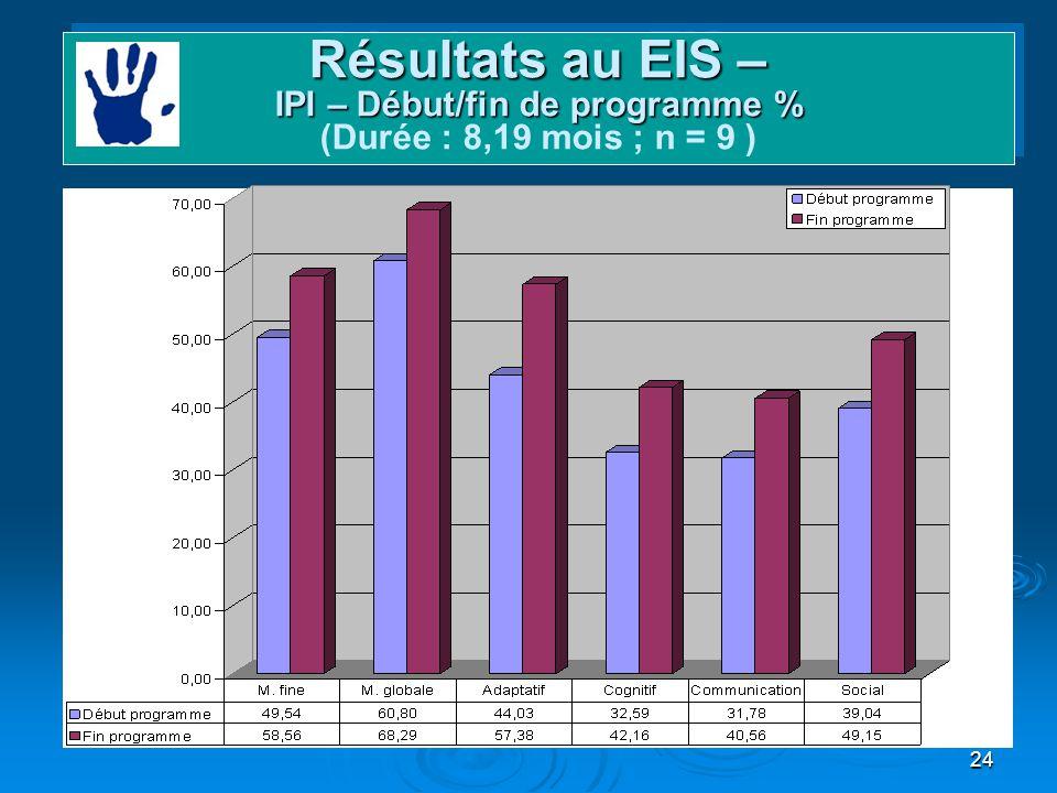 Domaines et gains Résultats au EIS – IPI – Début/fin de programme % (Durée : 8,19 mois ; n = 9 )