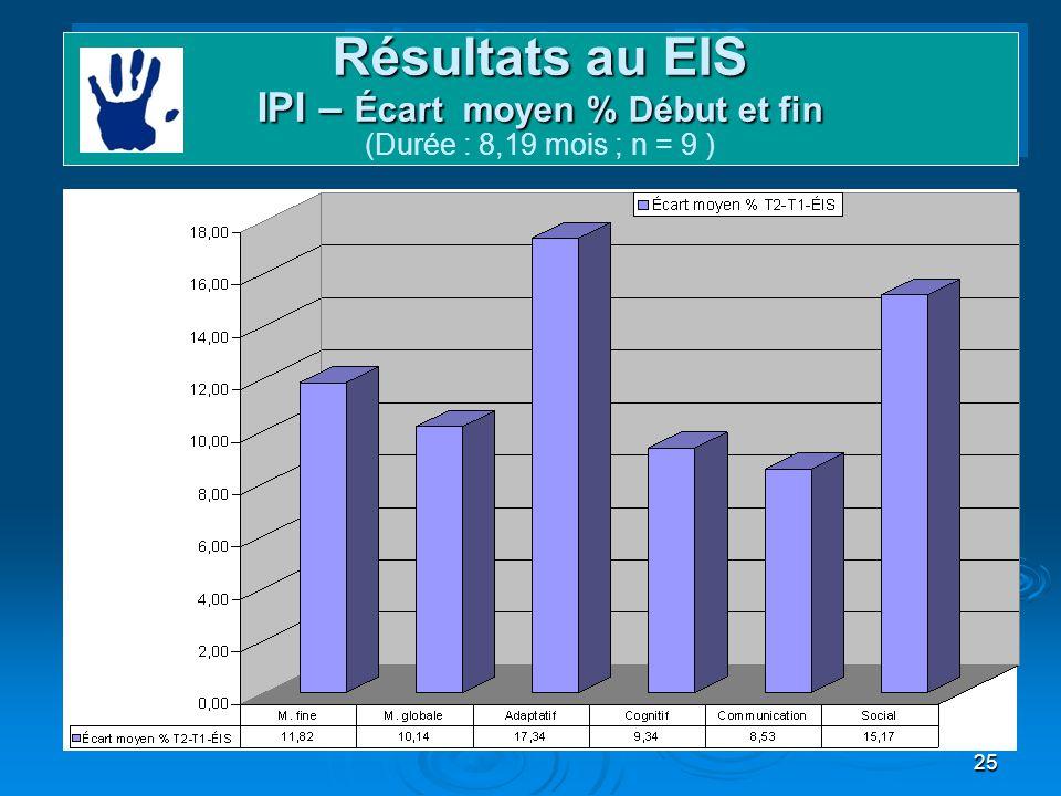Résultats au EIS IPI – Écart moyen % Début et fin (Durée : 8,19 mois ; n = 9 )