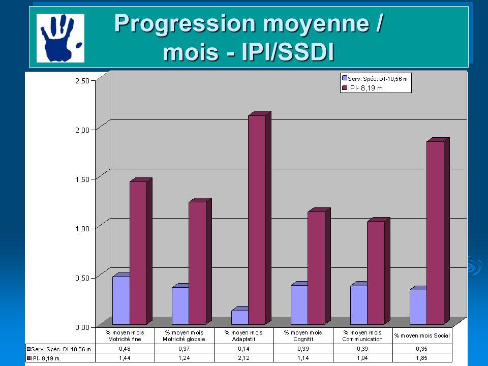 Progression moyenne / mois - IPI/SSDI