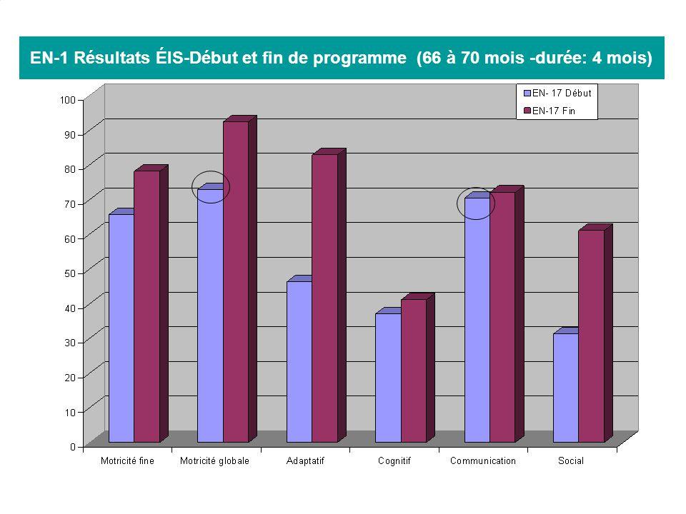 EN-1 Résultats ÉIS-Début et fin de programme (66 à 70 mois -durée: 4 mois)