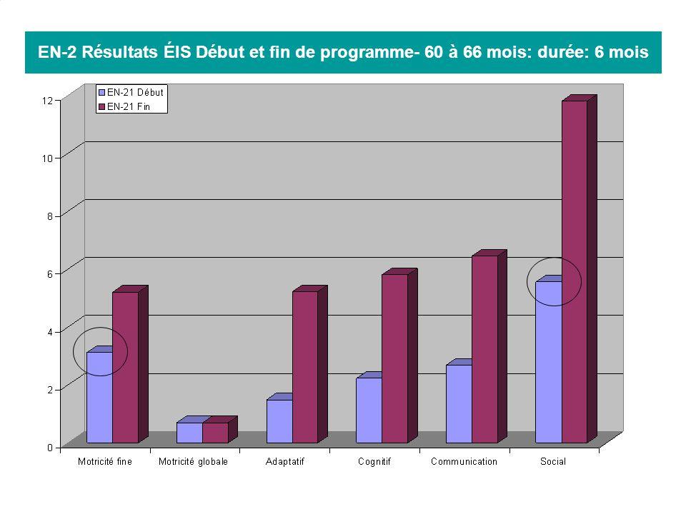 EN-2 Résultats ÉIS Début et fin de programme- 60 à 66 mois: durée: 6 mois