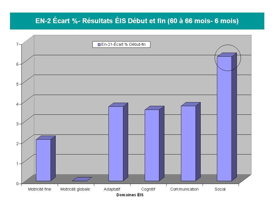 EN-2 Écart %- Résultats ÉIS Début et fin (60 à 66 mois- 6 mois)