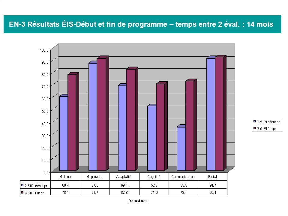 EN-3 Résultats ÉIS-Début et fin de programme – temps entre 2 éval