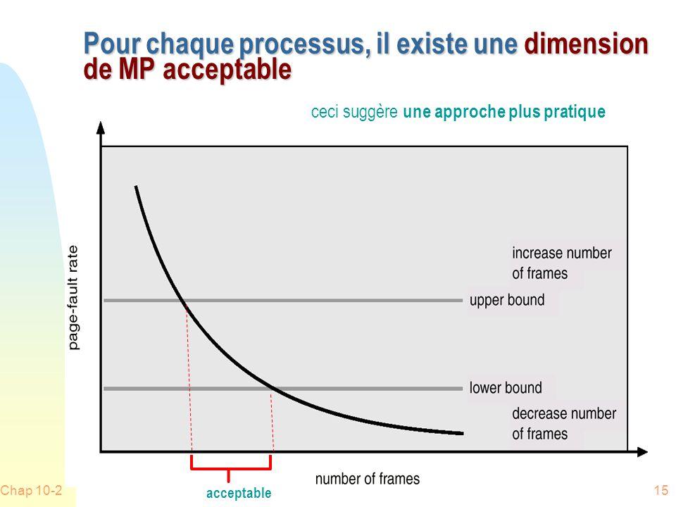 Pour chaque processus, il existe une dimension de MP acceptable